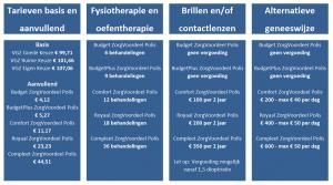 aevitae-vergoedingen-en-tarieven2